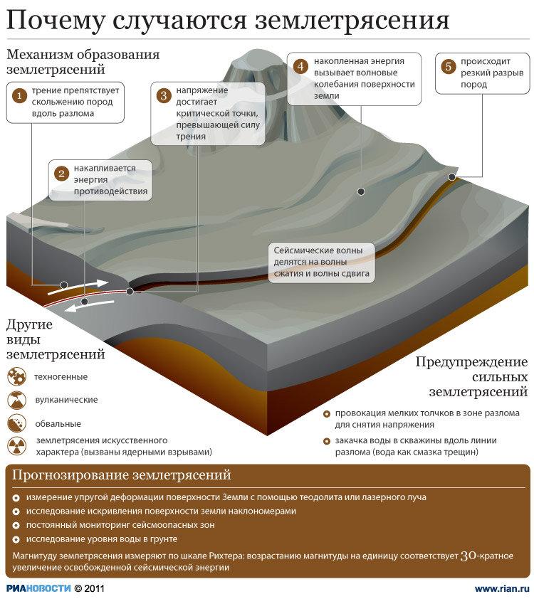 Землетрясение. Природные катаклизмы. наглядное пособие по географии