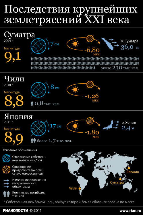 ...к смещению оси вращения Земли почти на 10 сантиметров, сообщил...