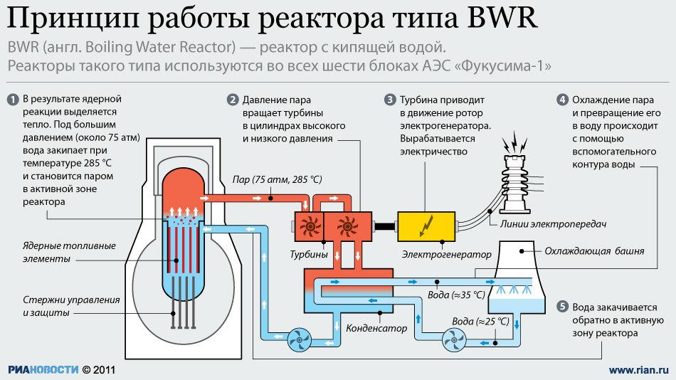 Схема работы атомной
