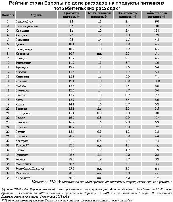 Россия заняла 34 место в рейтинге стран по расходам на питание