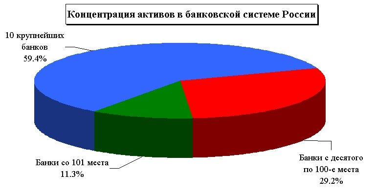 Рейтинг банков россии 2017 года. Топ надёжности