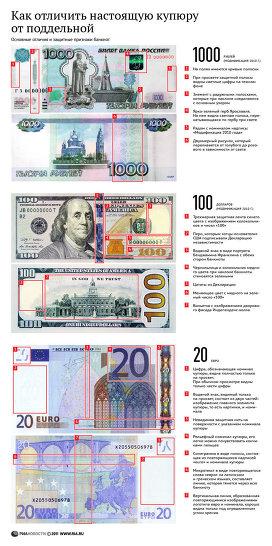 Снижение валютного курса