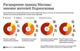 ...опроса, проведенного Всероссийским центром изучения общественного мнения.