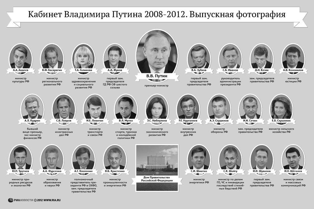 Кабинет министров 2008-2012.