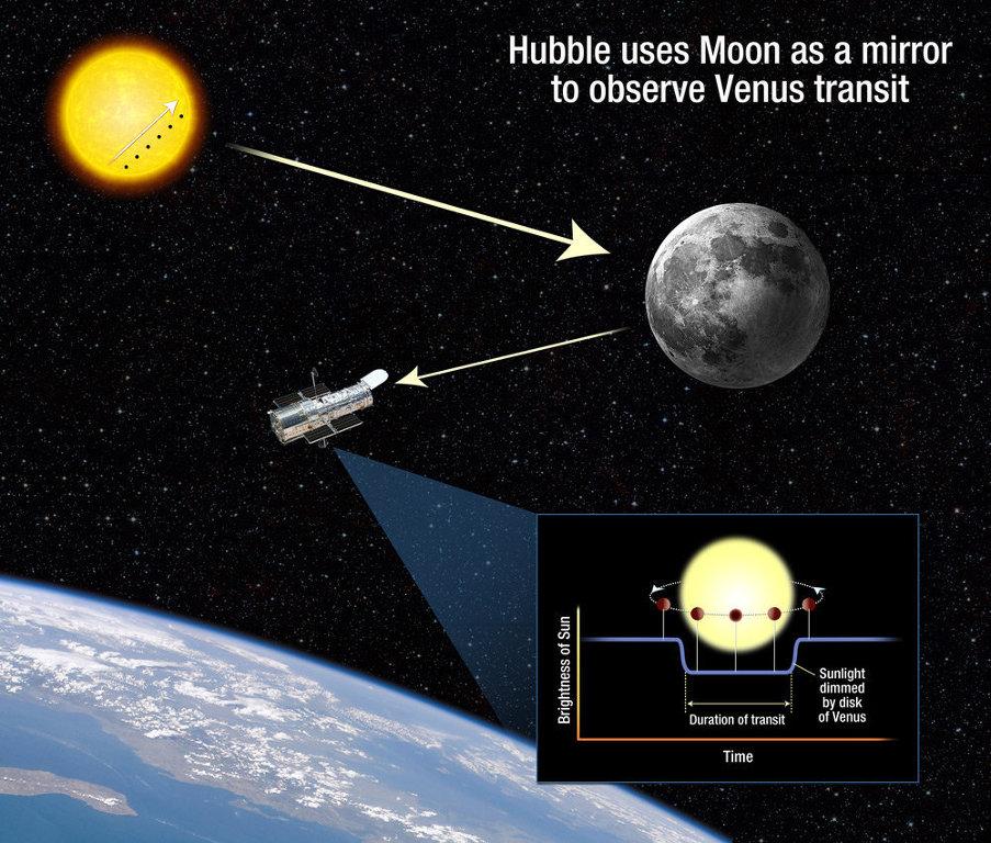 Жители Земли смогут наблюдать уникальное астрономическое событие - прохождение Венеры по диску Солнца.