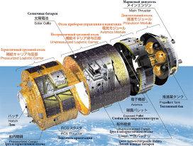 Схема японского грузового космического корабля HTV.