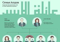 Семья Асадов