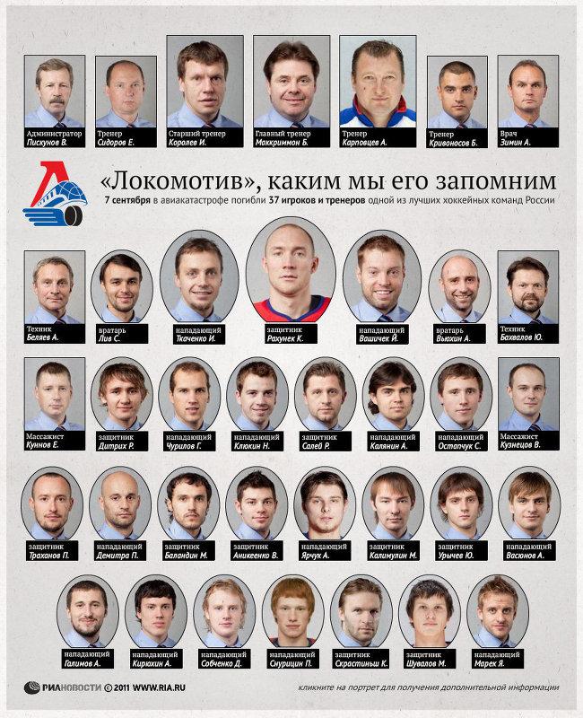 ярославский локомотив список погибших фото