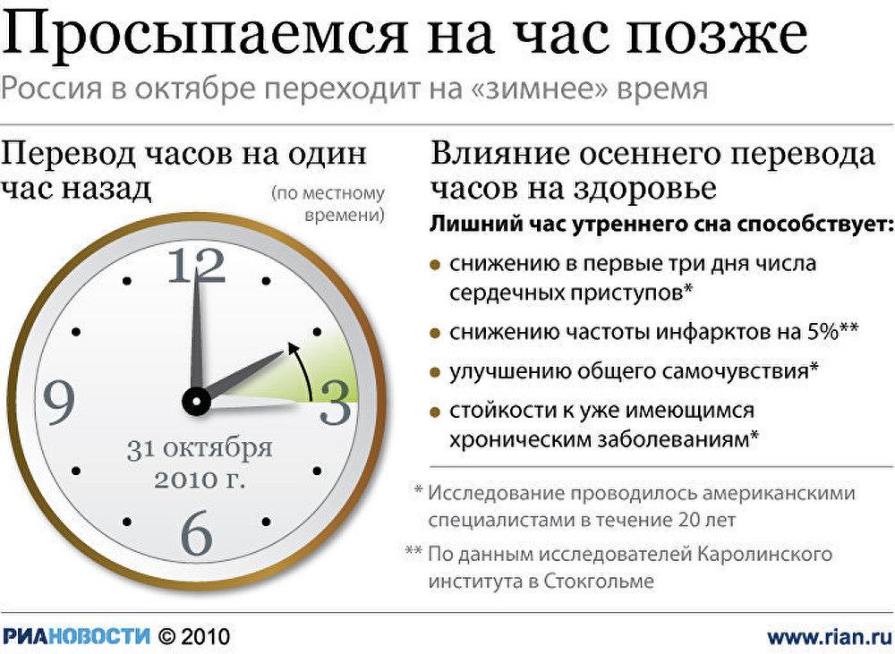 оно представлено: время отстает на 2 часа это термобелье незаменимо